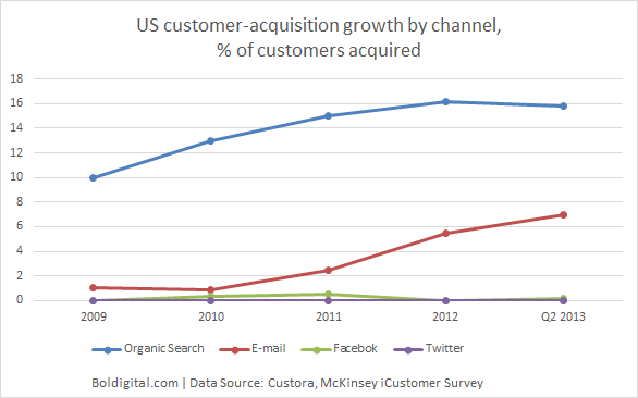 US customer acquisition growth by channel