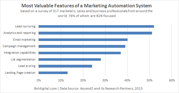 Most Valuable feature of marketing automation system
