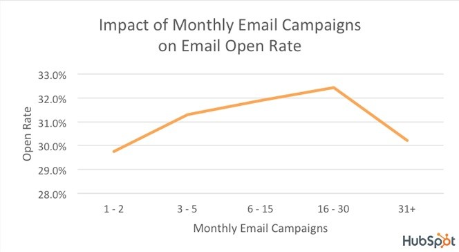 Impact Of Monthly Email Campaigns on Email Open Rates