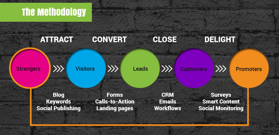 inbound marketing methodology: strangers to visitors to leads to customers to promoters