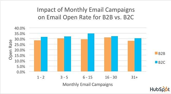 Impact Of Monthly Email Campaigns on Email Open Rate for B2B vs. B2C