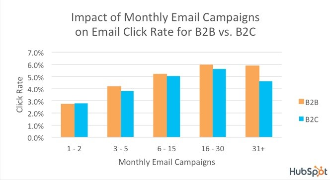 Impact Of Monthly Email Campaigns On Email Click Rate For B2B vs. B2C