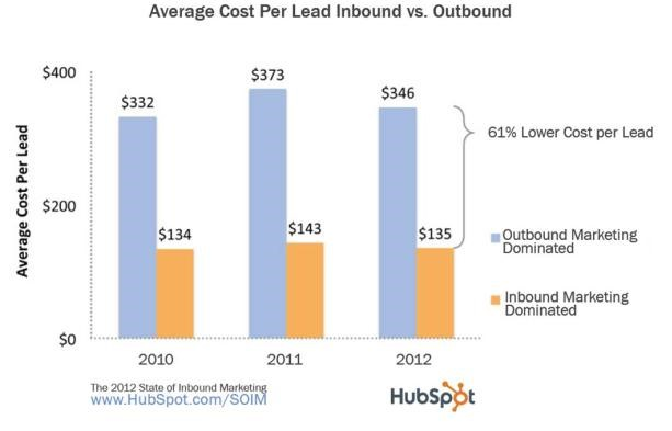 Average Cost Per Lead Inbound vs. Outbound