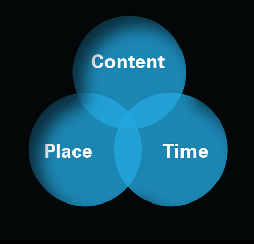 Common content-time-place