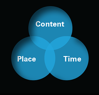 inbound marketing circles