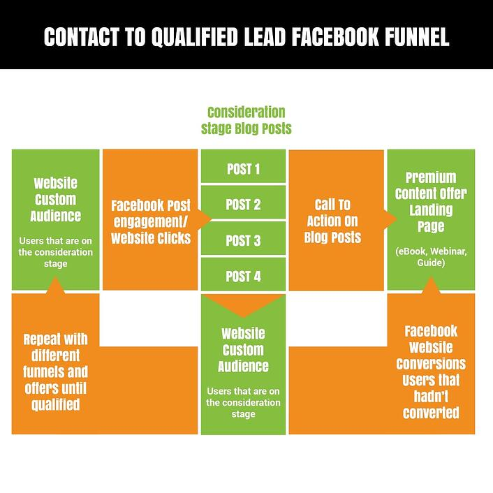 Contact_to_Qualified_lead_funnel.jpg