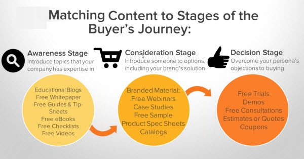 buyers journey matching content