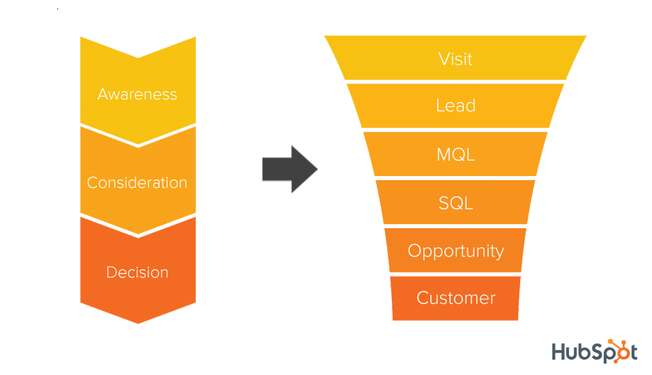Buyer_Journey_SalesFunnel