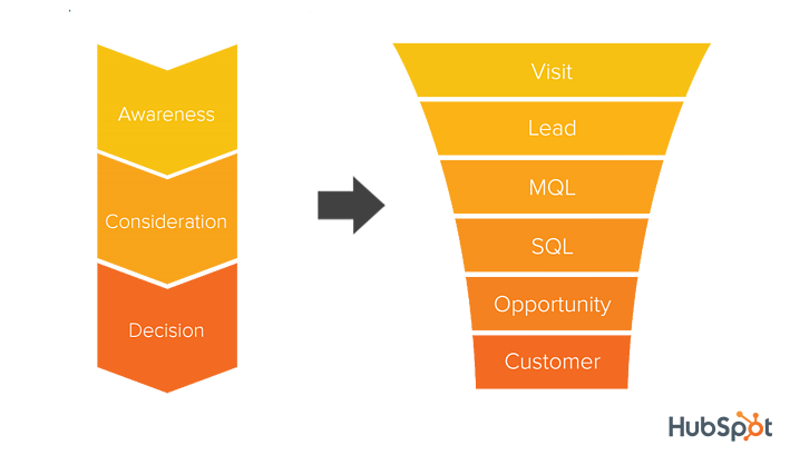 buyer journey conversion funnel