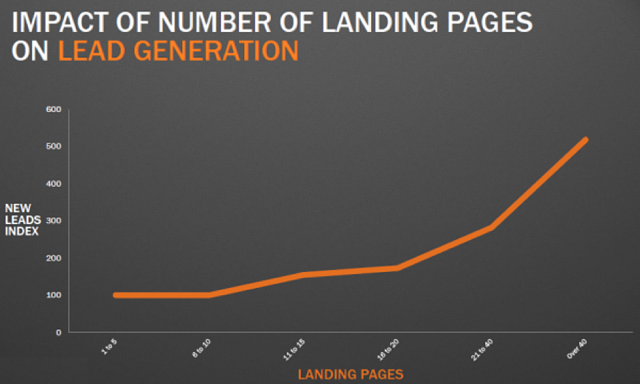 impact of number of landing pages on lead generation