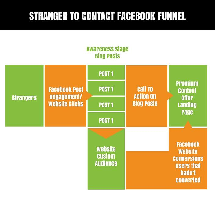 Stranger_To_Contact_facebook_funnel.jpg