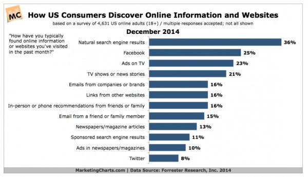 How US consumers Discover Online Information and Websites