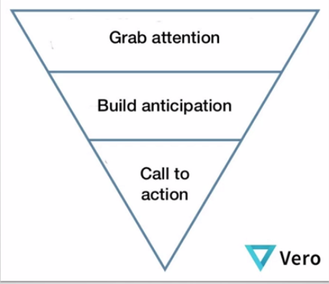 attention pyramid: Grab attention, build anticipation, Call to action