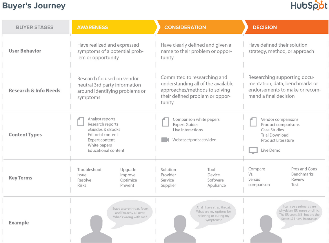 buyer's journey matrix