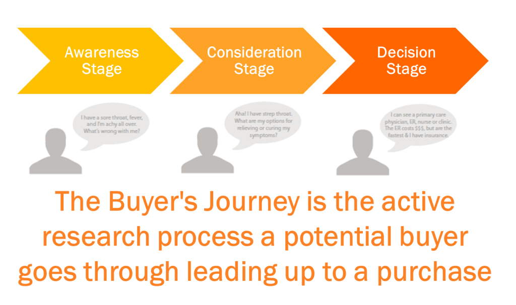buyers-journey. from awarness to consideration to cecision