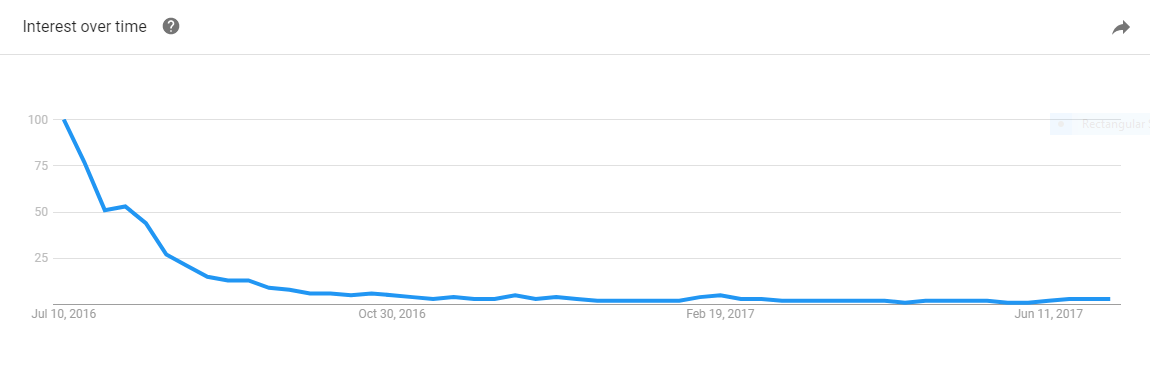 google trends pokemon in google trends