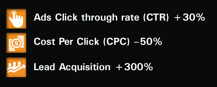 CTR (30% growth), CPC (-50% decrease), lead Acquisition  (+300% growth)