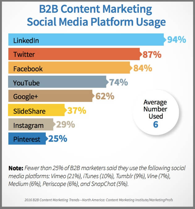 How businesses use social media platforms to promote their content