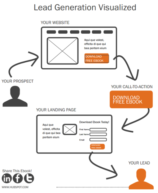 lead generation conversion path
