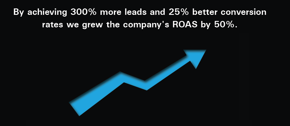 By achieving 300% more leads and 25% better conversio tates we grew the company's ROAS by 50%
