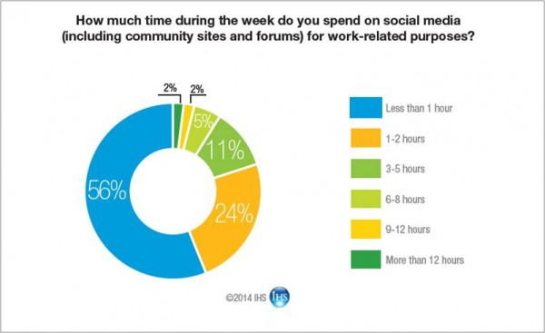 time_spent_on_social.jpg