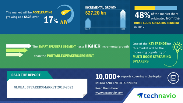 Technavio marketing report