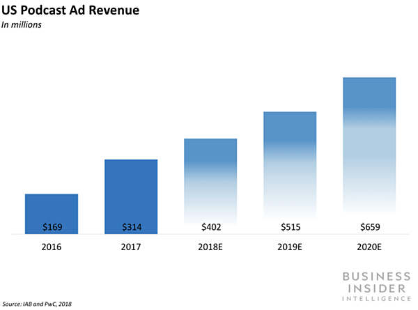US Podcast Ad Revenue