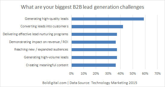 What are the biggest B2B lead generation challenges
