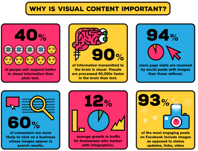Visual Content Importance for Inbound Link Building